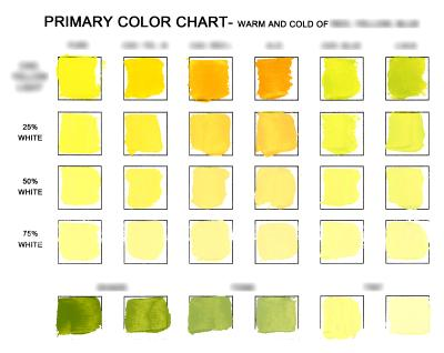 Cad. Yellow Light Chart